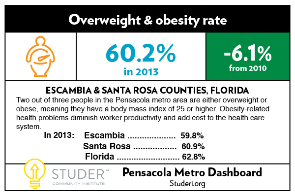 {{business_name}}DASH card_Obesity rate_12-22_2015