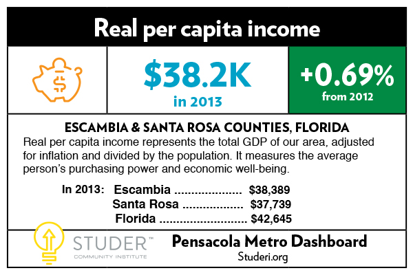 {{business_name}}DASH card_Real per capita income_12-22_2015