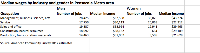 {{business_name}}Median wages by industry for men and women in the Pensacola metro area. Source: American Community Survey